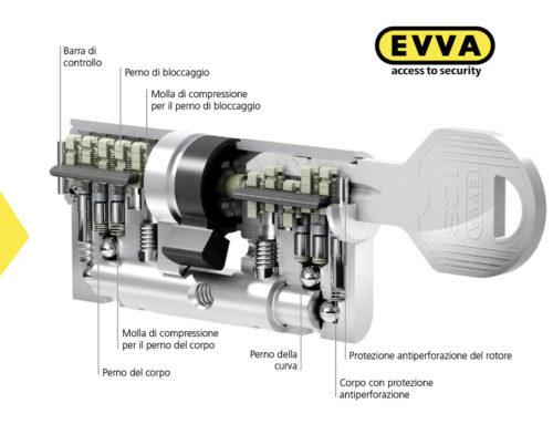 La chiave reversibile ICS (sistema a codifica interna) firmata Evva